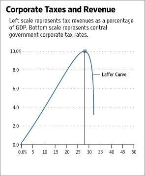 laffer curve 1