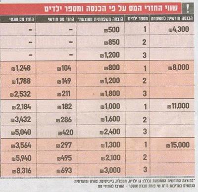 metapelet tax table